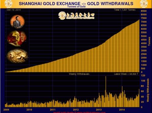 Динамика роста объемов золота в ЗВР России